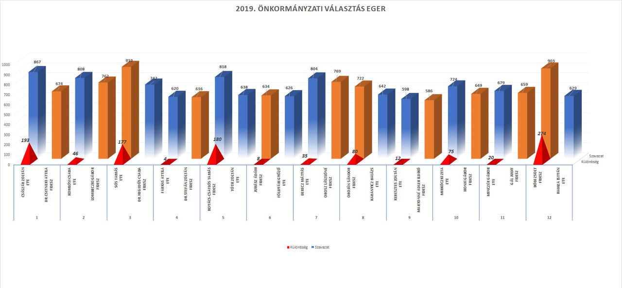 Választás Eger 2019
